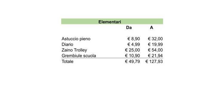 prezzi ritorno a scuola