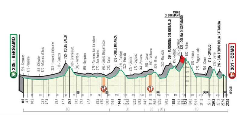 percorso giro dilombardia di ciclismo 2020 altimetria